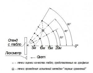 Рис.2 Точки оценки качества восприятия текстовой информации с табло экспертами.