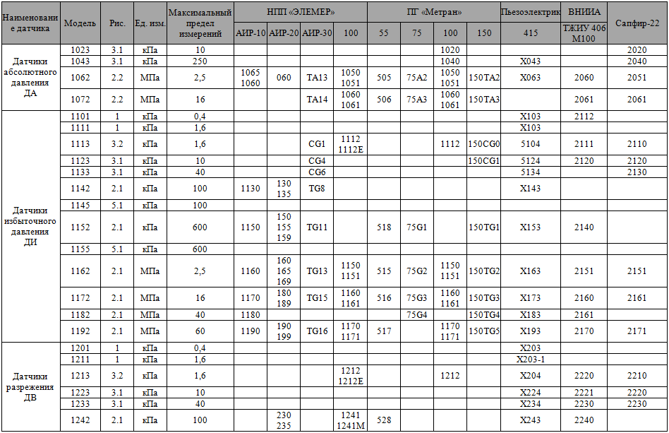 Таблица 2 Модели датчиков давления